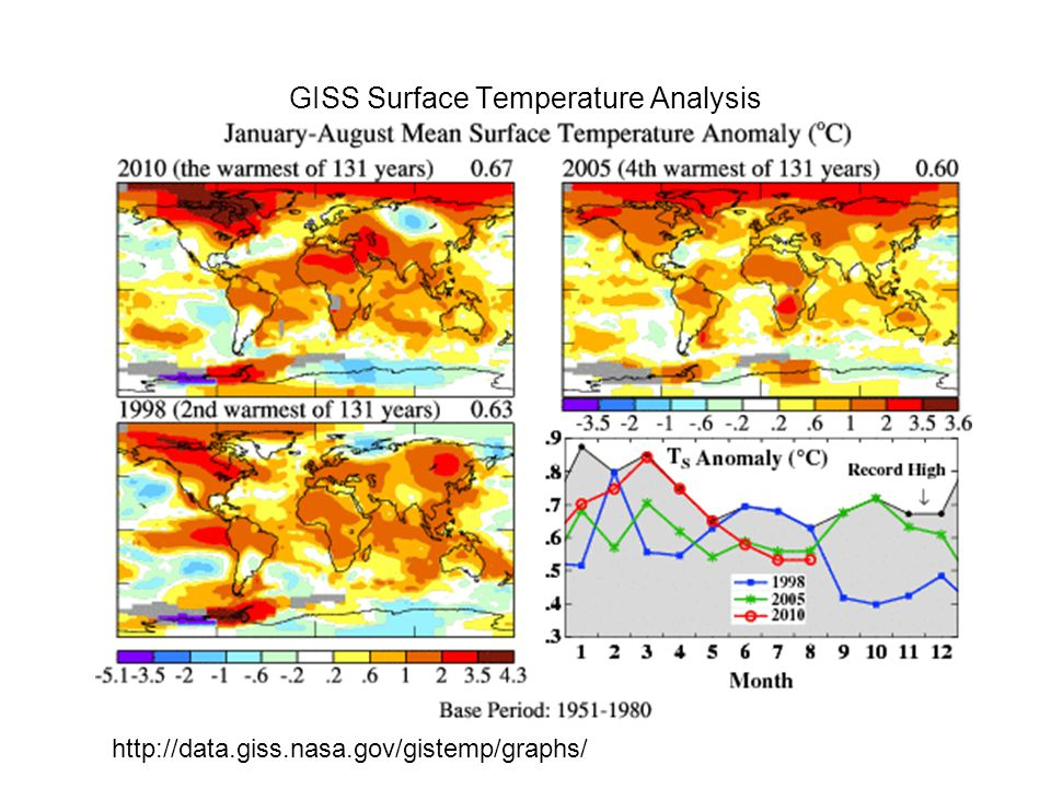 GISS Surface Temperature Analysis