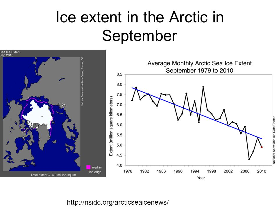 Ice extent in the Arctic in September