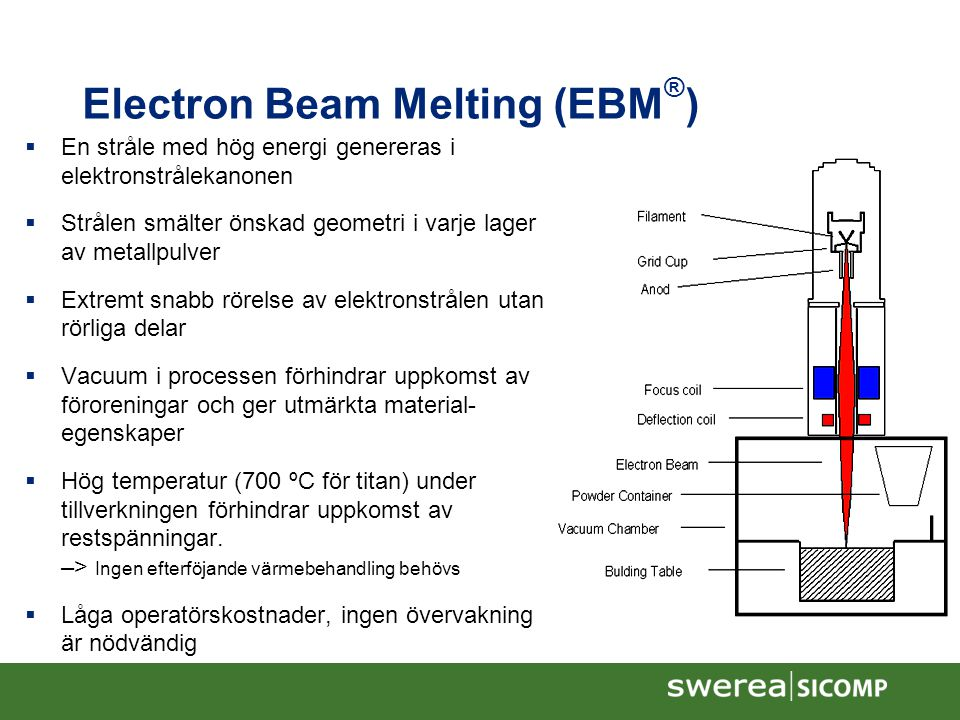 Electron Beam Melting (EBM®)