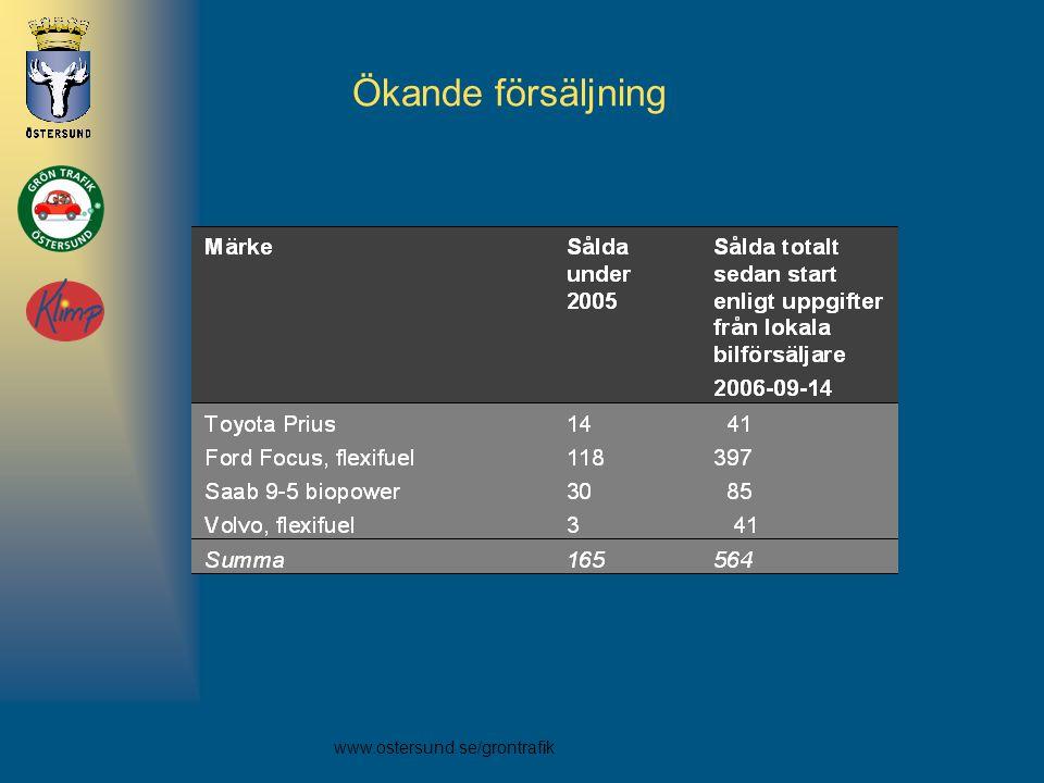 Ökande försäljning Anne Det har varit miljöbilsboom. Sedan start i slutet på 90-talet har över 565 bilar sålts. Uppgifter från hösten 2006.