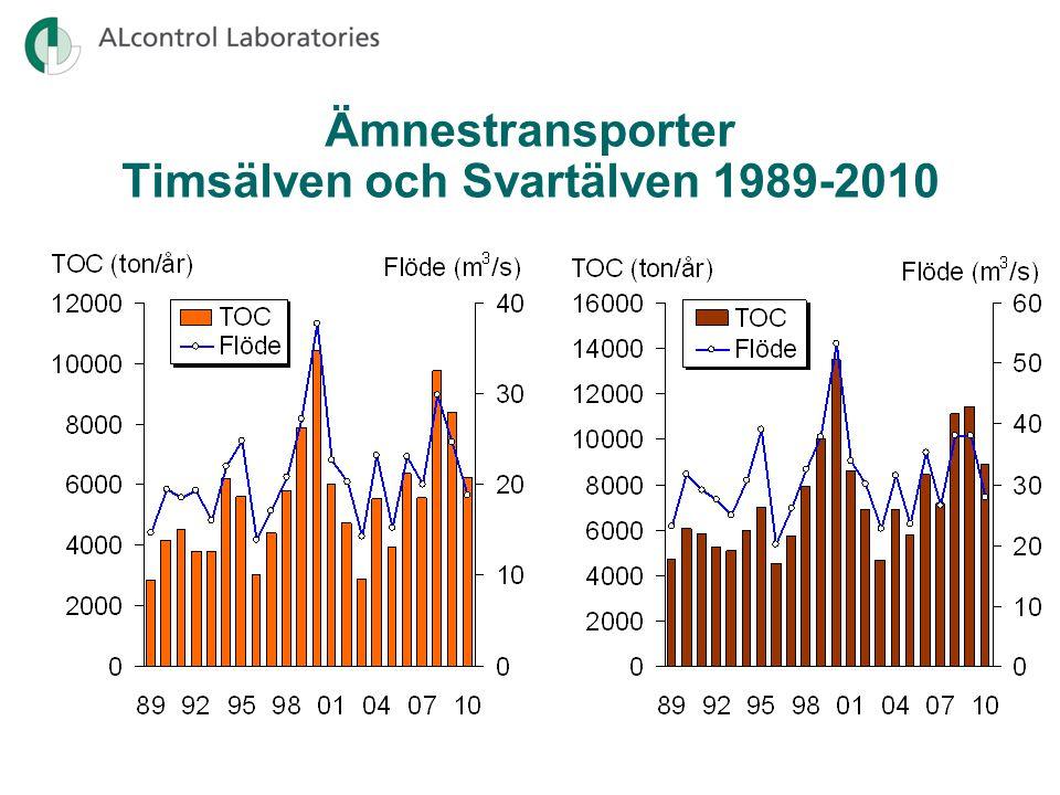 Ämnestransporter Timsälven och Svartälven 1989-2010