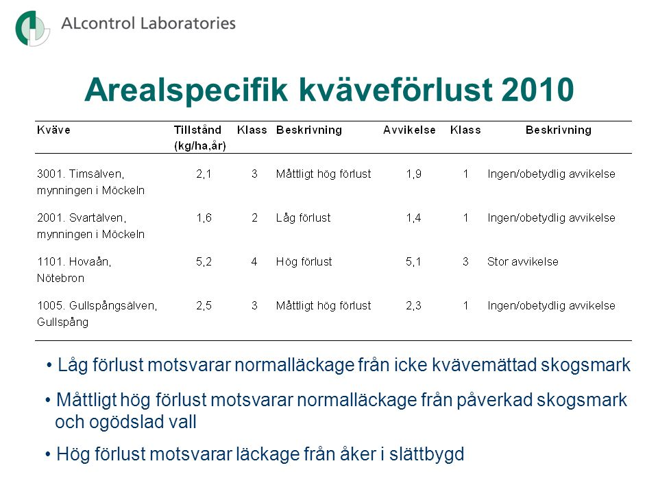 Arealspecifik kväveförlust 2010