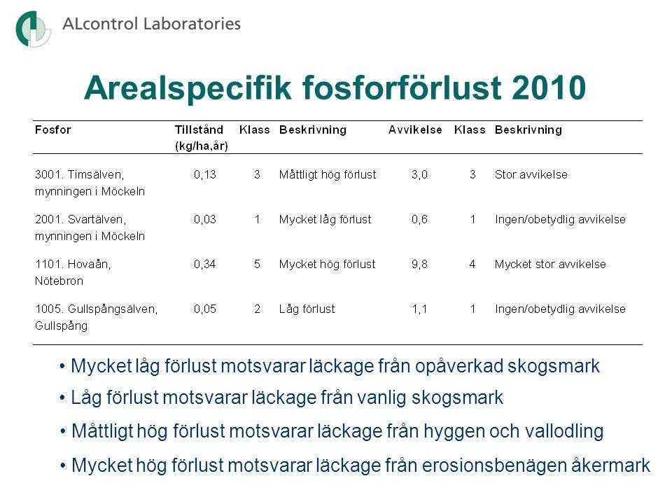 Arealspecifik fosforförlust 2010
