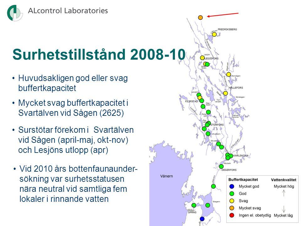 Surhetstillstånd 2008-10 Huvudsakligen god eller svag buffertkapacitet