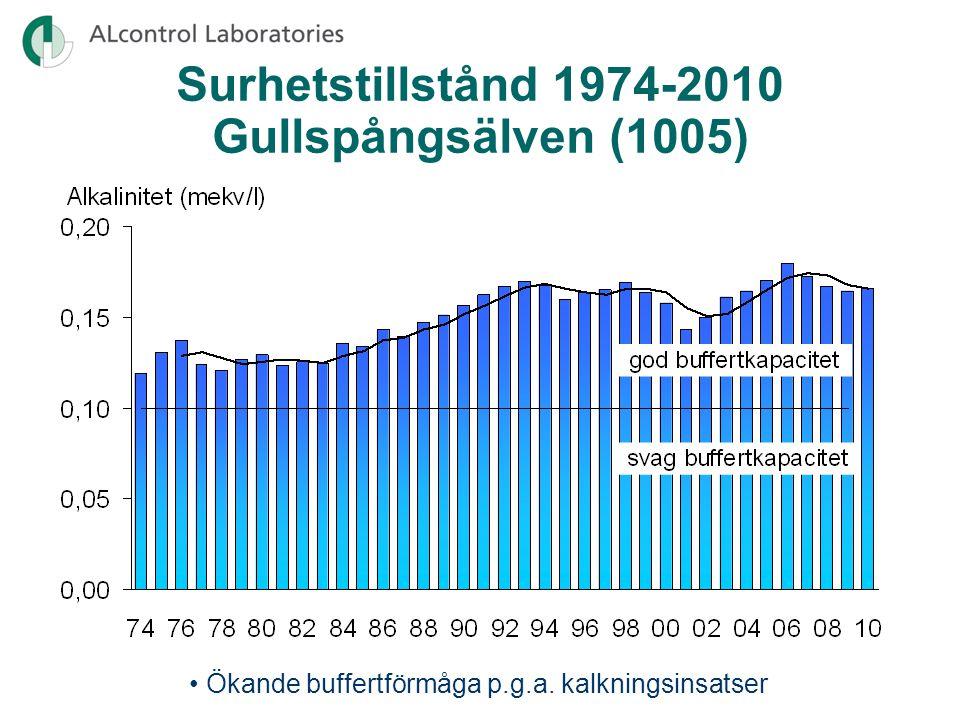Surhetstillstånd 1974-2010 Gullspångsälven (1005)