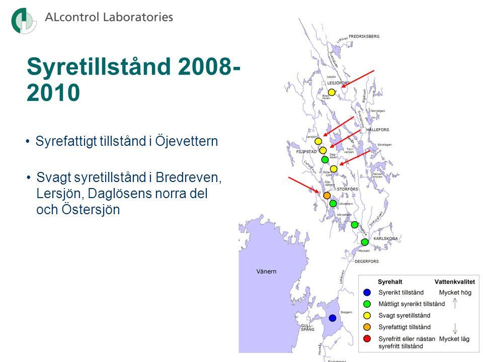 Syretillstånd 2008- 2010 Syrefattigt tillstånd i Öjevettern