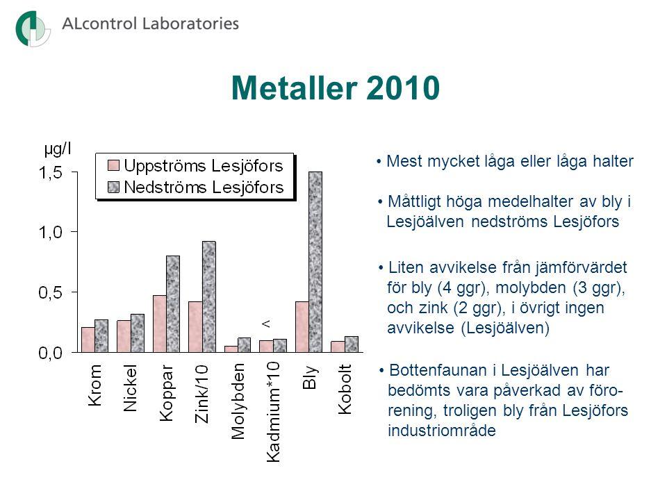 Metaller 2010 • Mest mycket låga eller låga halter