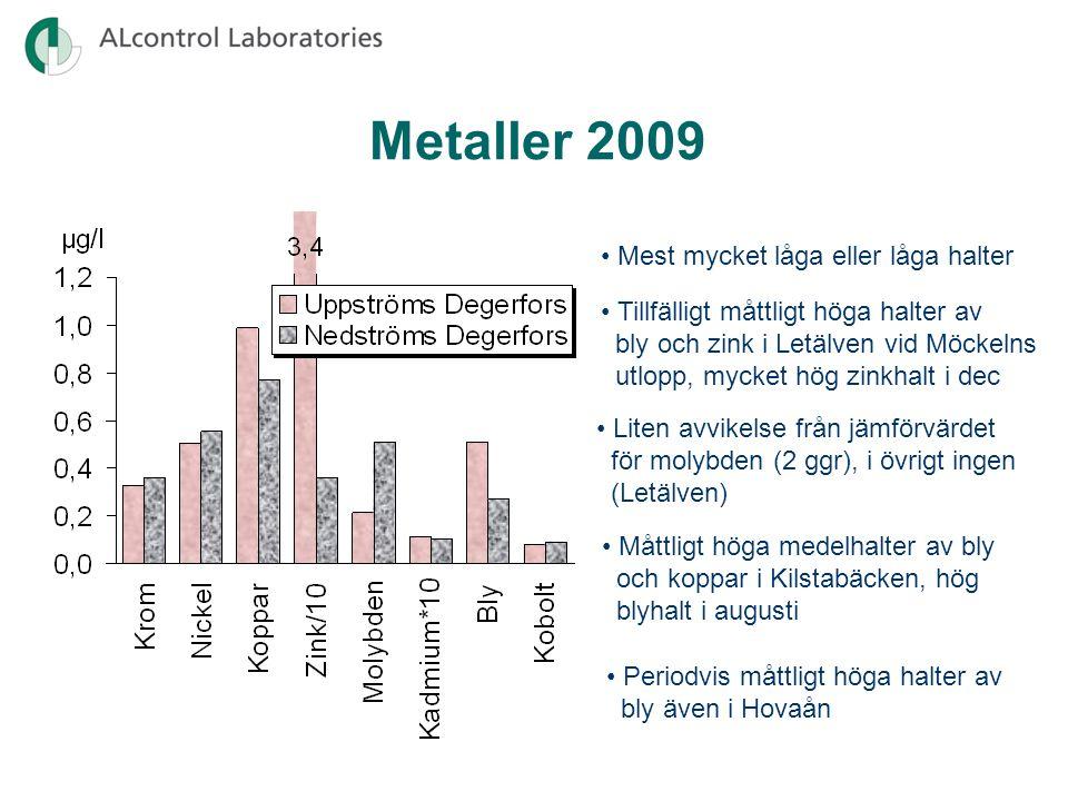 Metaller 2009 • Mest mycket låga eller låga halter