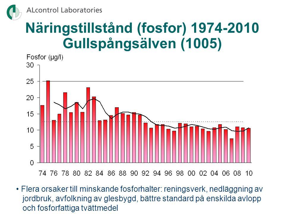 Näringstillstånd (fosfor) 1974-2010 Gullspångsälven (1005)