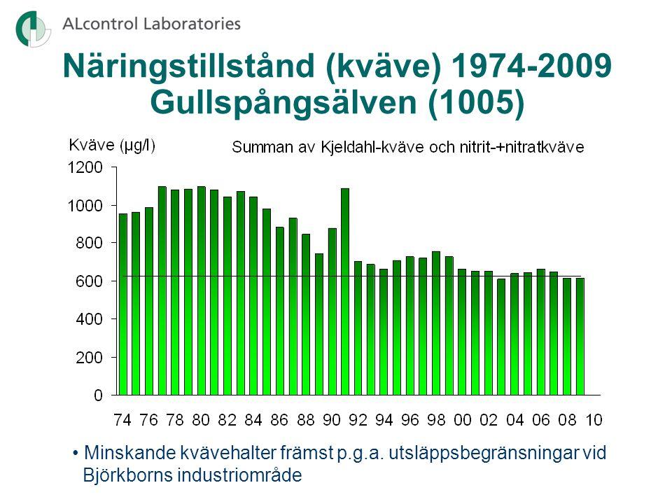 Näringstillstånd (kväve) 1974-2009 Gullspångsälven (1005)