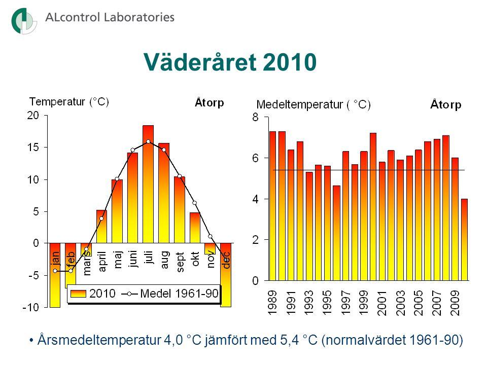 Väderåret 2010 Årsmedeltemperaturen 2002 blev något varmare än normalt i hela området. Gustavsfors årsmedel 4,3 mot normalt 3,5.