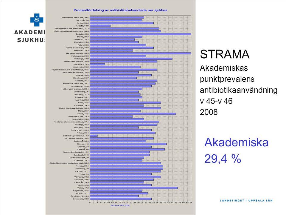 STRAMA Akademiska 29,4 % Akademiskas punktprevalens