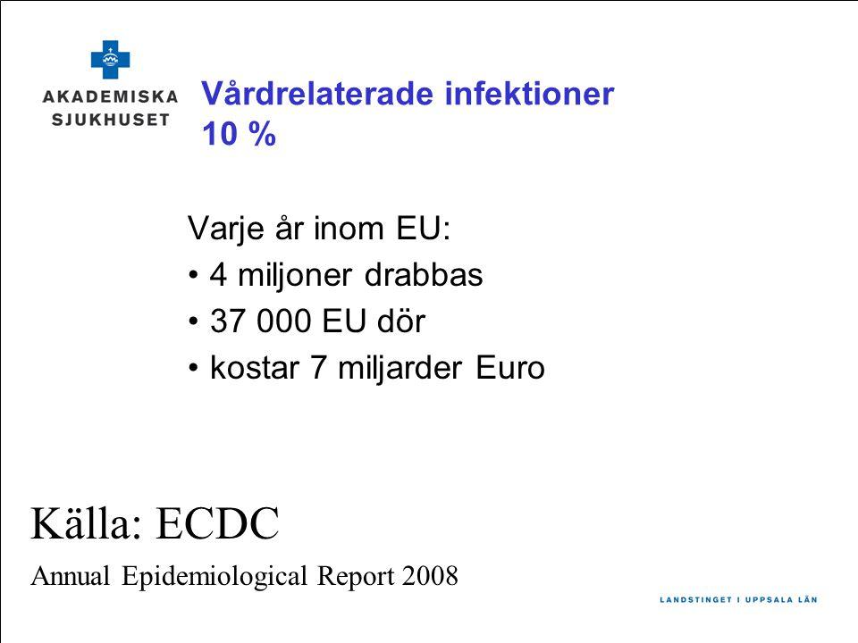 Vårdrelaterade infektioner 10 %