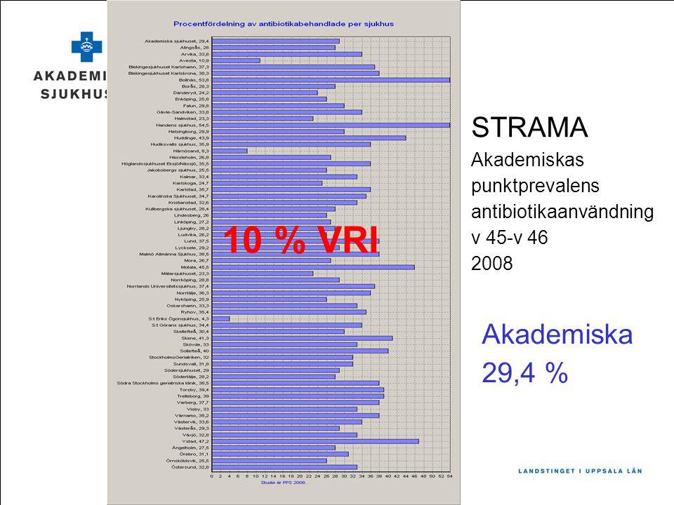 10 % VRI STRAMA Akademiska 29,4 % Akademiskas punktprevalens