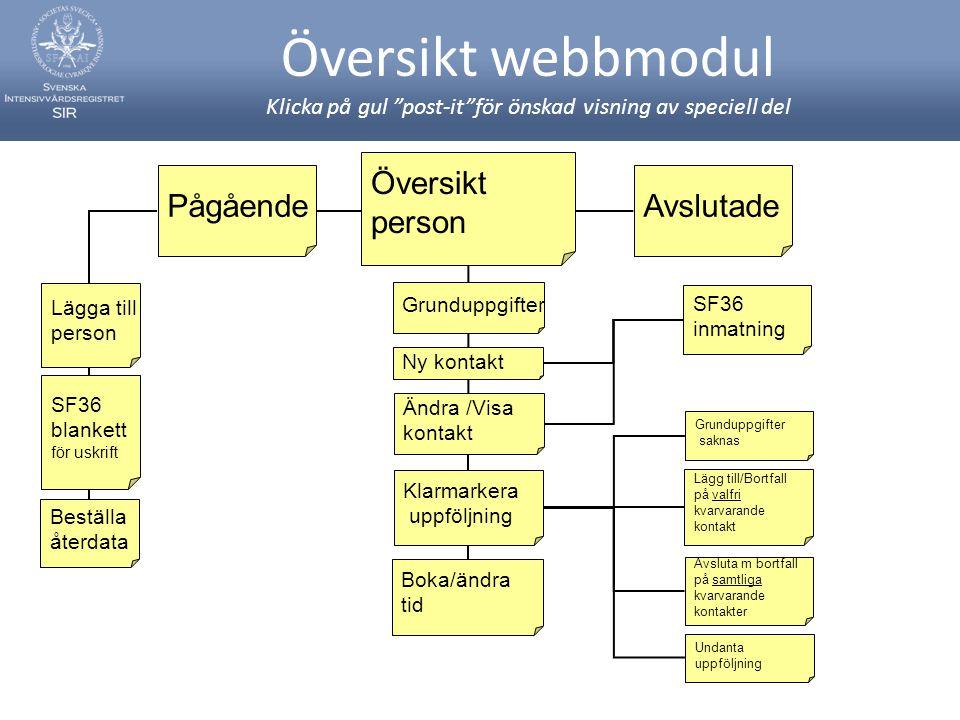 Översikt webbmodul Klicka på gul post-it för önskad visning av speciell del