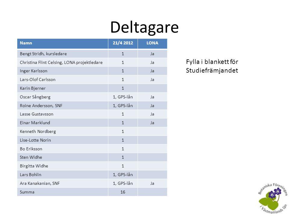 Deltagare Fylla i blankett för Studiefrämjandet Namn 21/4 2012 LONA