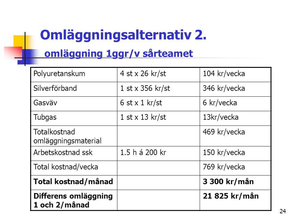 Omläggningsalternativ 1. oml. dagligen