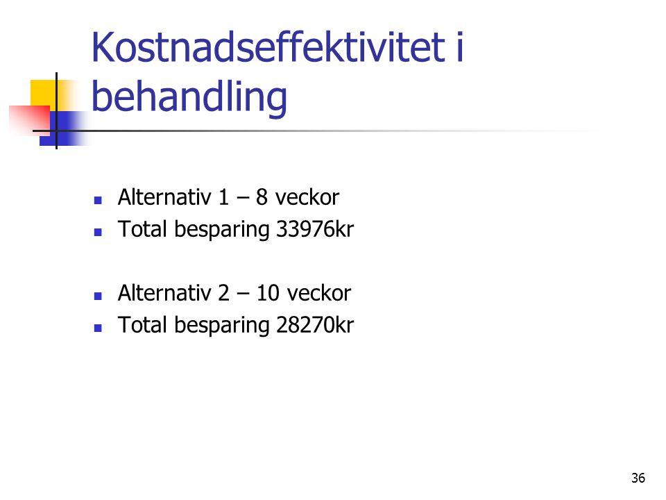 Håller budgeten idag Budget för förbandsmaterial 2011 860 000kr