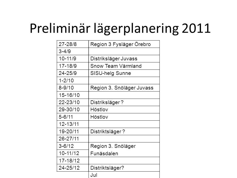 Preliminär lägerplanering 2011