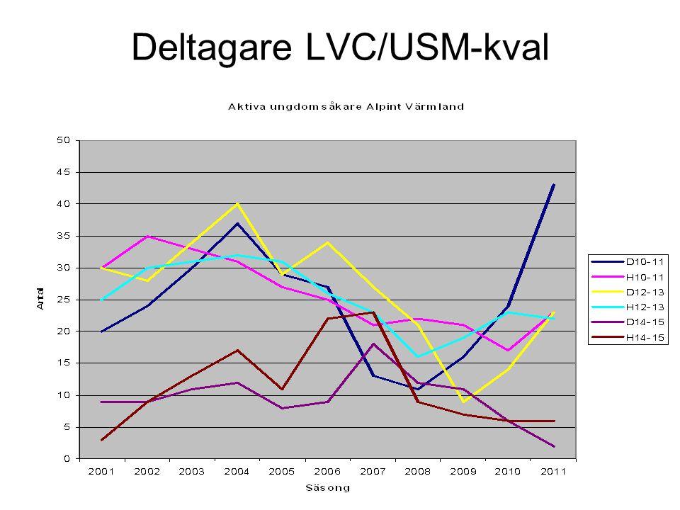 Deltagare LVC/USM-kval