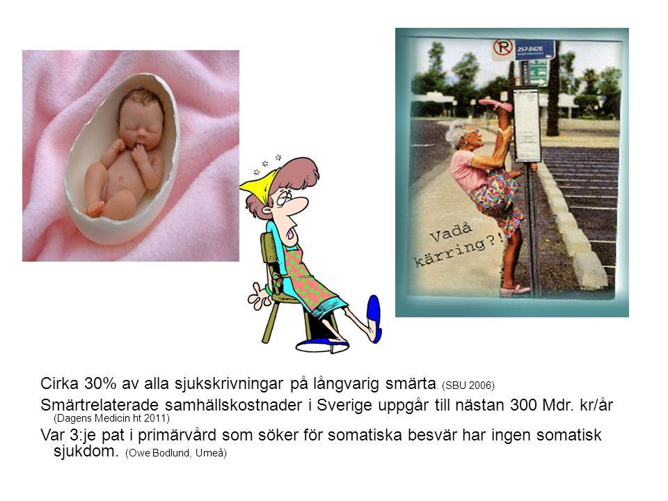 Cirka 30% av alla sjukskrivningar på långvarig smärta. (SBU 2006)