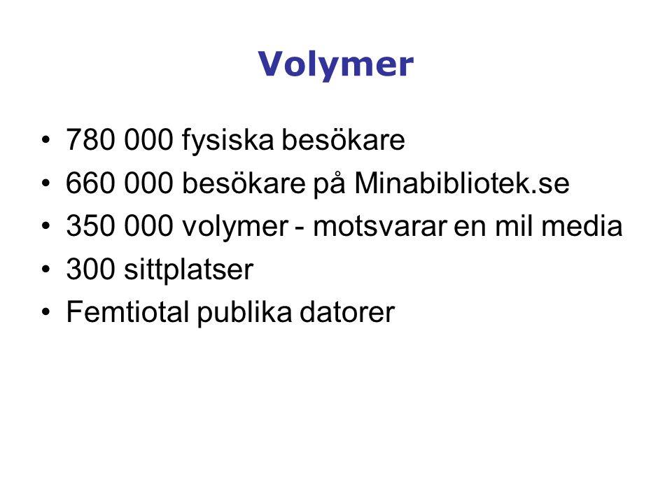Volymer 780 000 fysiska besökare 660 000 besökare på Minabibliotek.se