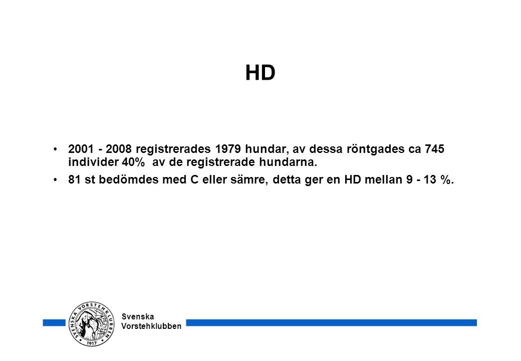 HD 2001 - 2008 registrerades 1979 hundar, av dessa röntgades ca 745 individer 40% av de registrerade hundarna.