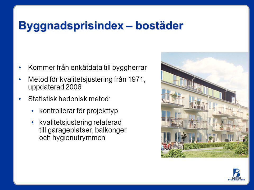 Byggnadsprisindex – bostäder