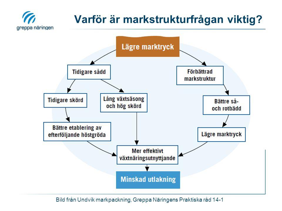 Varför är markstrukturfrågan viktig