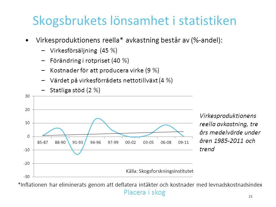 Skogsbrukets lönsamhet i statistiken