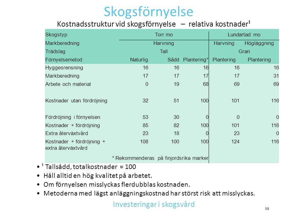 Skogsförnyelse Kostnadsstruktur vid skogsförnyelse – relativa kostnader¹. Skogstyp. Torr mo. Lundartad mo.