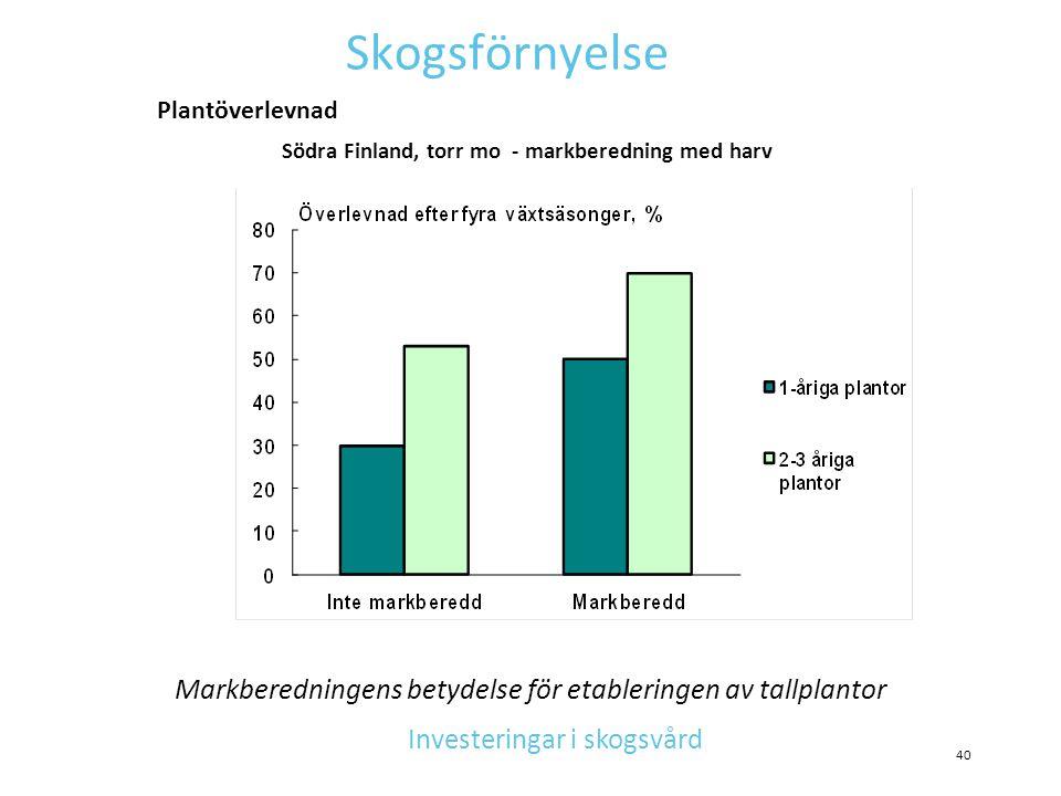 Södra Finland, torr mo - markberedning med harv