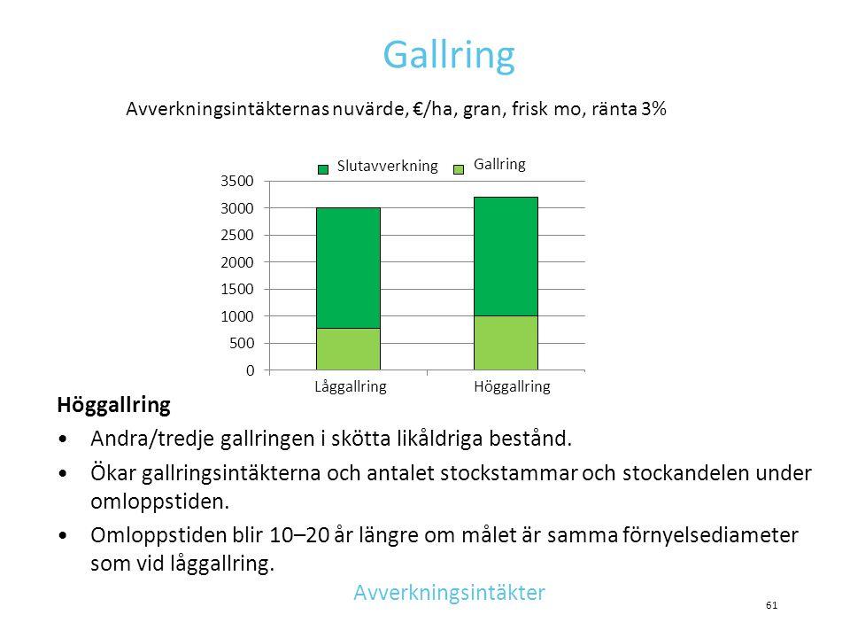 Gallring Avverkningsintäkternas nuvärde, €/ha, gran, frisk mo, ränta 3% Slutavverkning. Gallring.