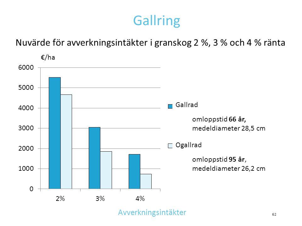 Gallring Nuvärde för avverkningsintäkter i granskog 2 %, 3 % och 4 % ränta. €/ha. Gallrad. omloppstid 66 år, medeldiameter 28,5 cm.