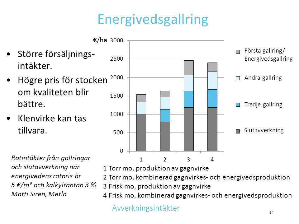 Energivedsgallring Större försäljnings-intäkter.