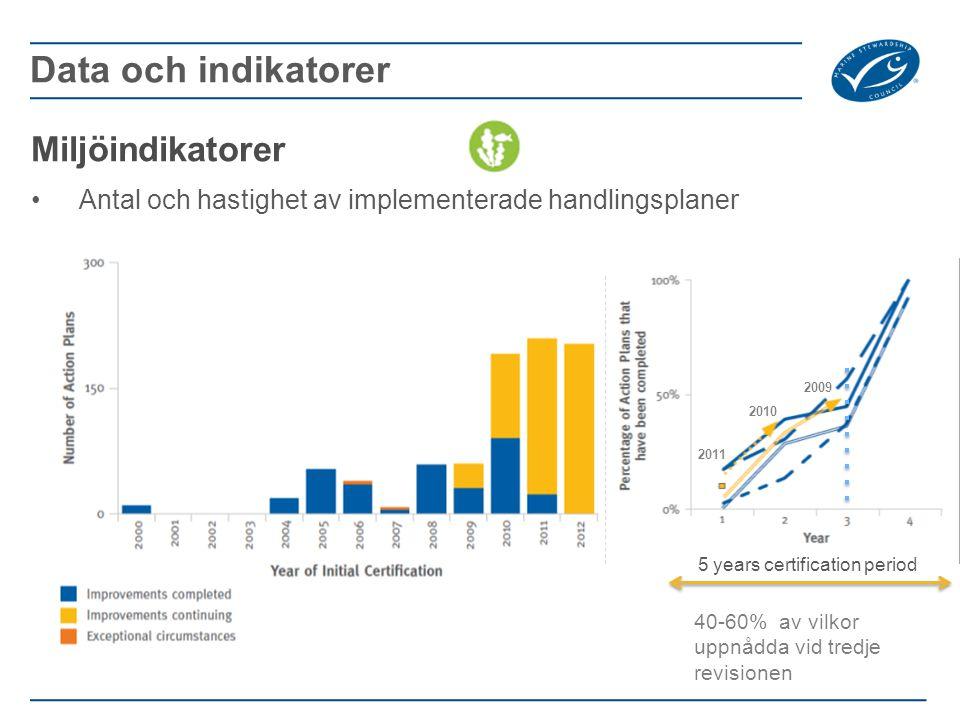 Data och indikatorer Miljöindikatorer