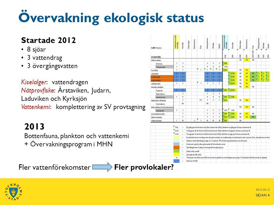 Övervakning ekologisk status