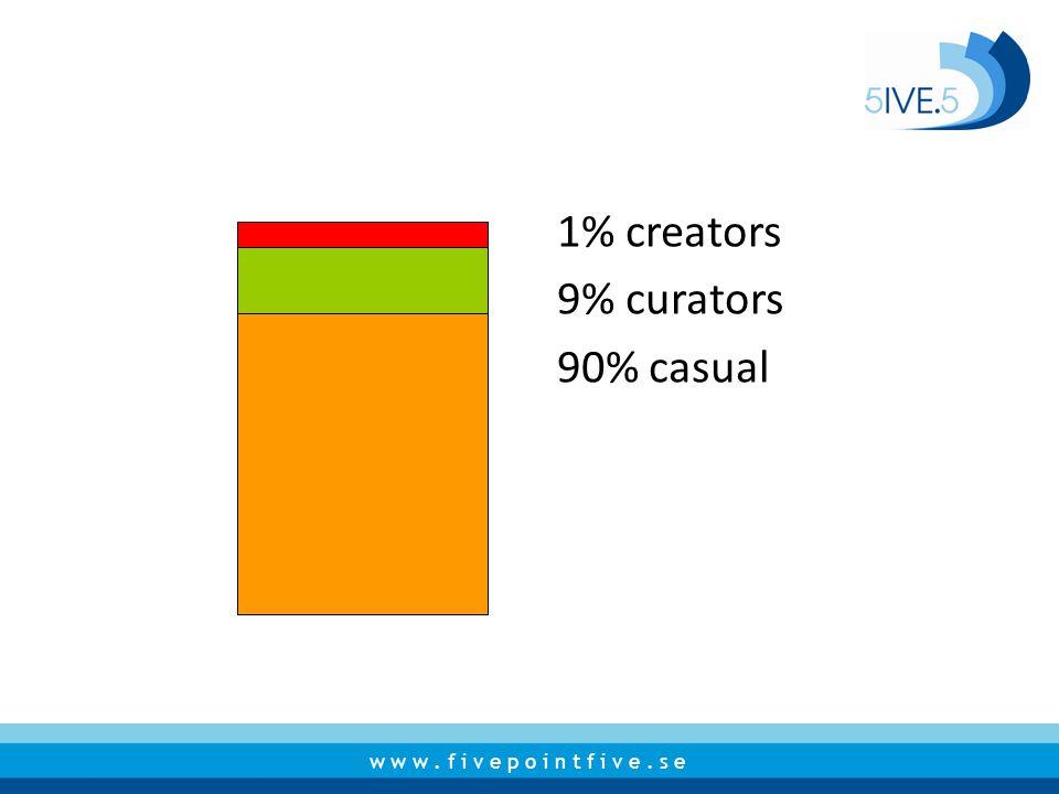 1% creators 9% curators 90% casual