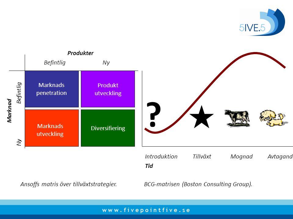 Produkter Befintlig Ny Marknads penetration Produkt utveckling