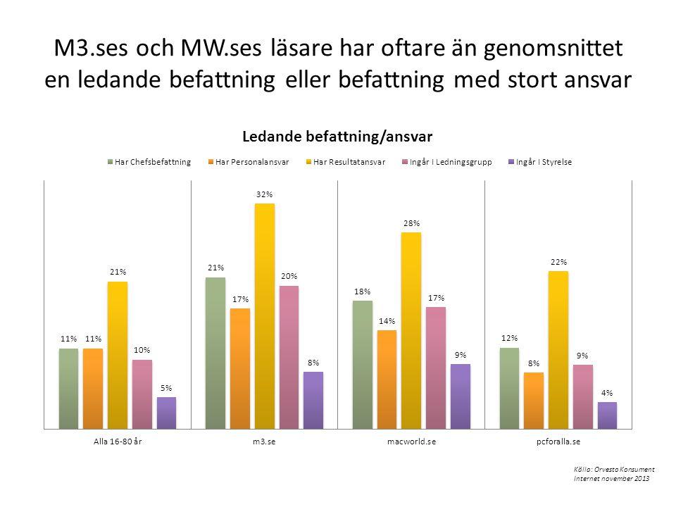 M3.ses och MW.ses läsare har oftare än genomsnittet en ledande befattning eller befattning med stort ansvar