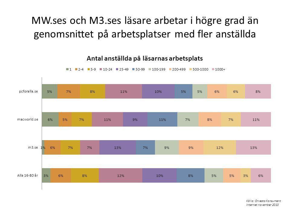 MW.ses och M3.ses läsare arbetar i högre grad än genomsnittet på arbetsplatser med fler anställda