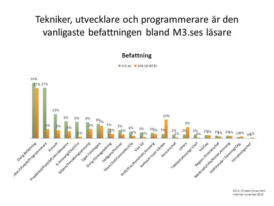 Tekniker, utvecklare och programmerare är den vanligaste befattningen bland M3.ses läsare