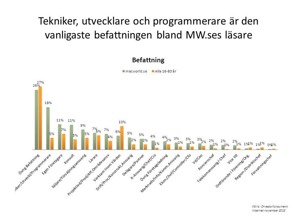 Tekniker, utvecklare och programmerare är den vanligaste befattningen bland MW.ses läsare
