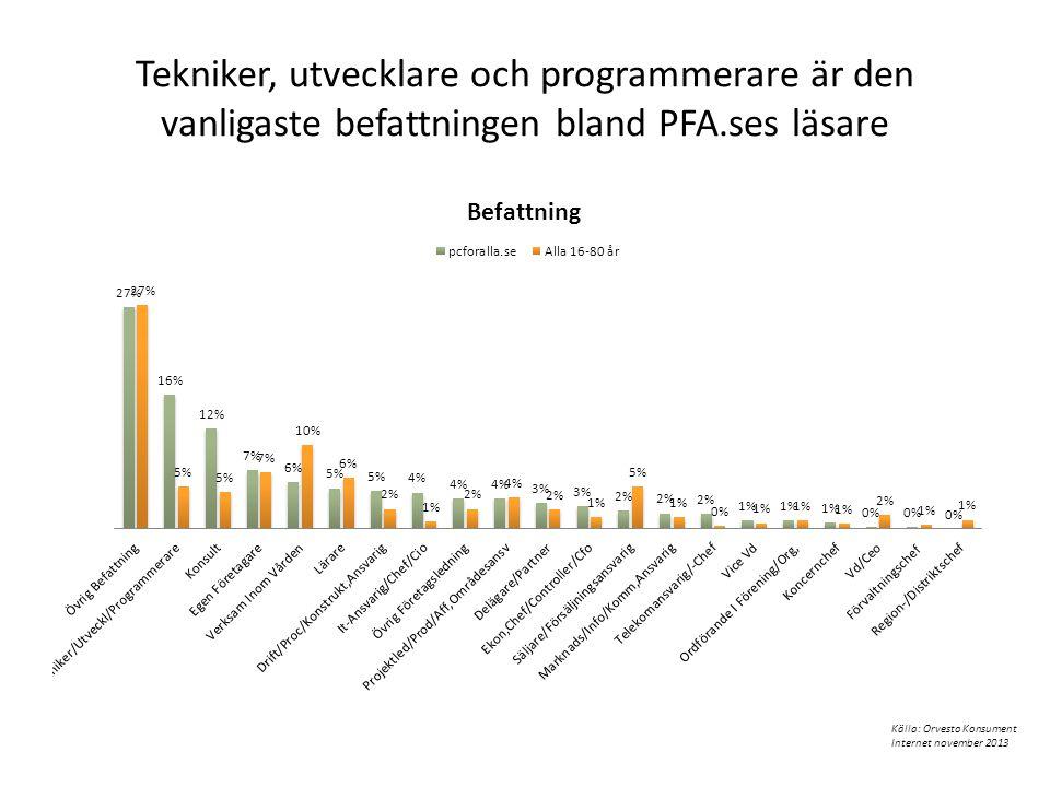 Tekniker, utvecklare och programmerare är den vanligaste befattningen bland PFA.ses läsare