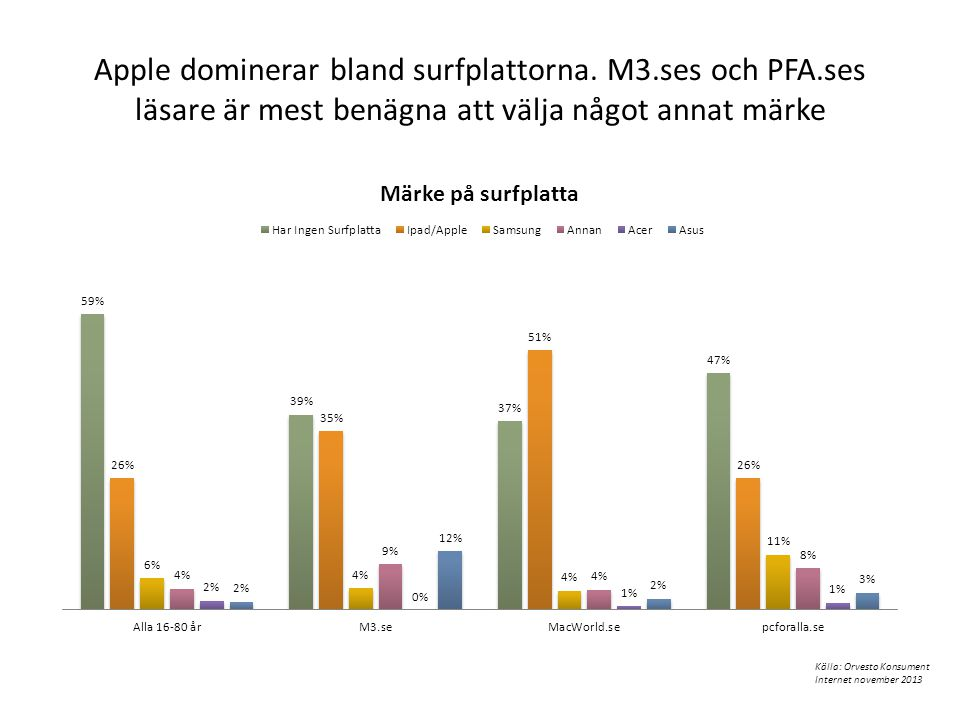 Apple dominerar bland surfplattorna. M3. ses och PFA