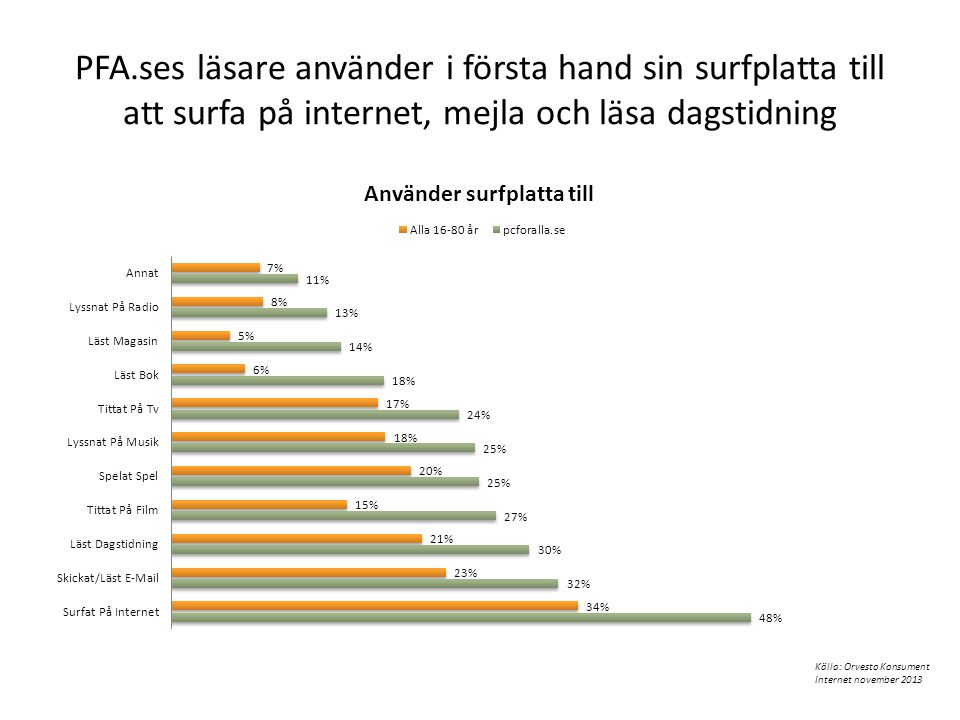 PFA.ses läsare använder i första hand sin surfplatta till att surfa på internet, mejla och läsa dagstidning