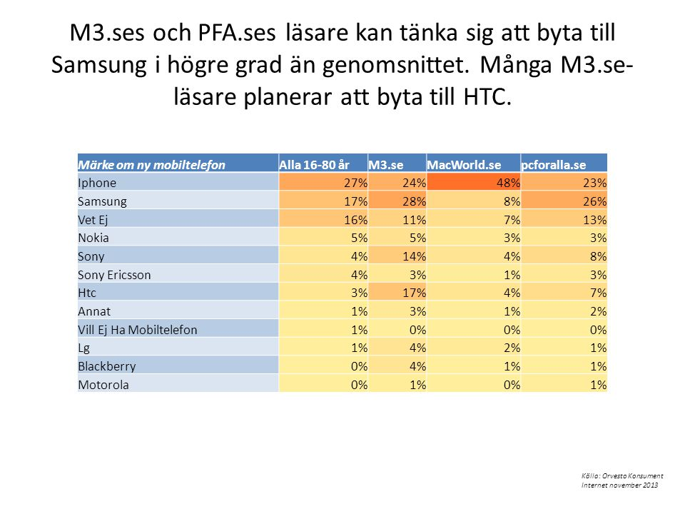 M3.ses och PFA.ses läsare kan tänka sig att byta till Samsung i högre grad än genomsnittet. Många M3.se-läsare planerar att byta till HTC.