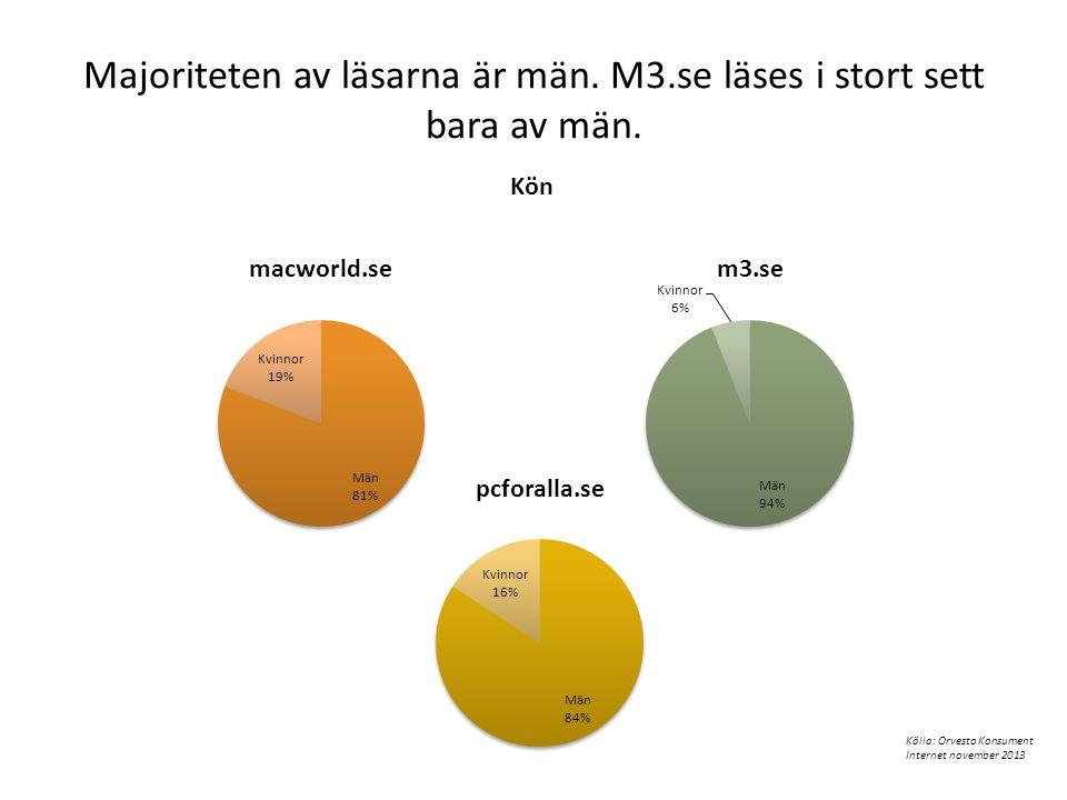 Majoriteten av läsarna är män. M3.se läses i stort sett bara av män.
