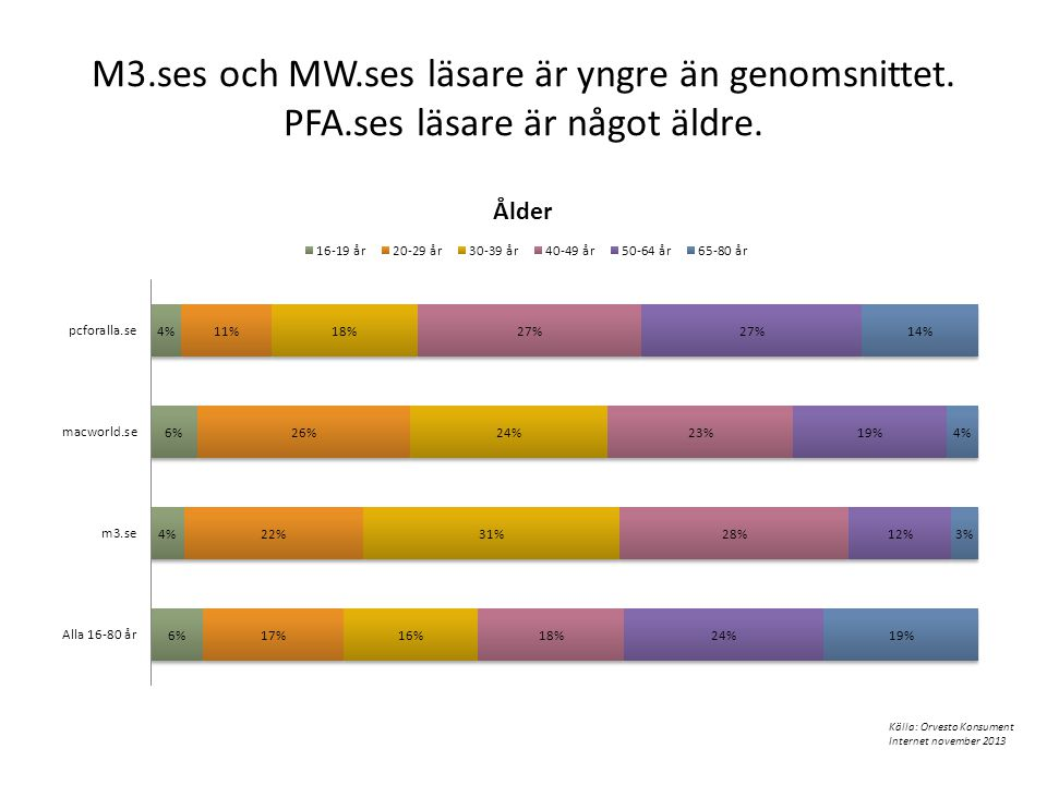 M3. ses och MW. ses läsare är yngre än genomsnittet. PFA