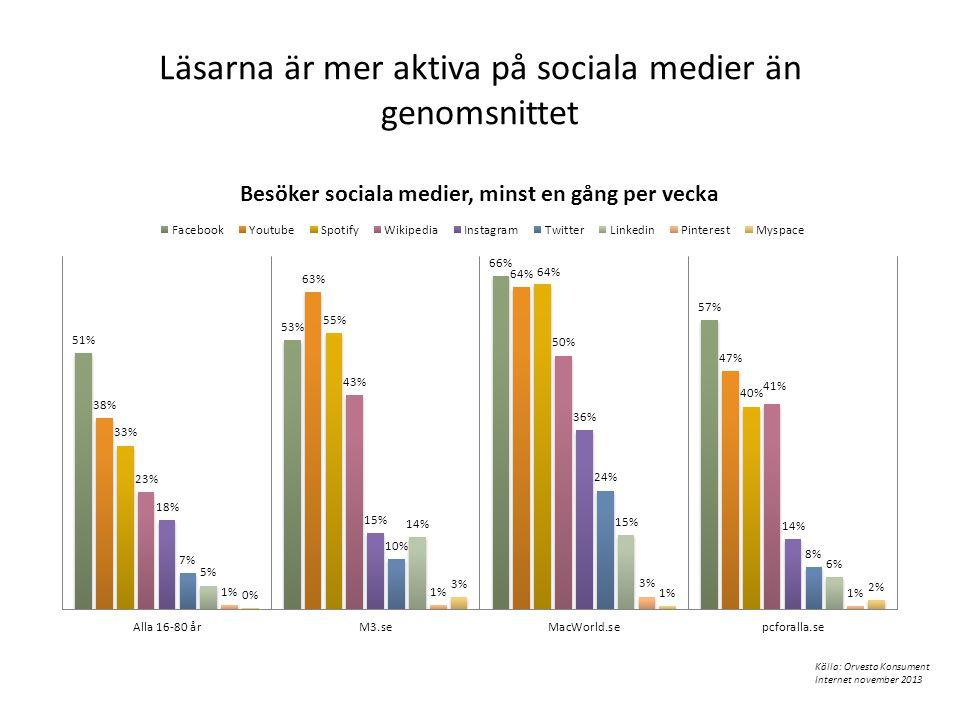 Läsarna är mer aktiva på sociala medier än genomsnittet